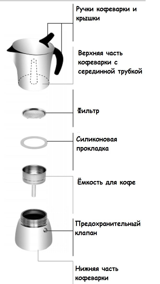 кофеварка TESCOMA MONTE CARLO 4 кружки 647104